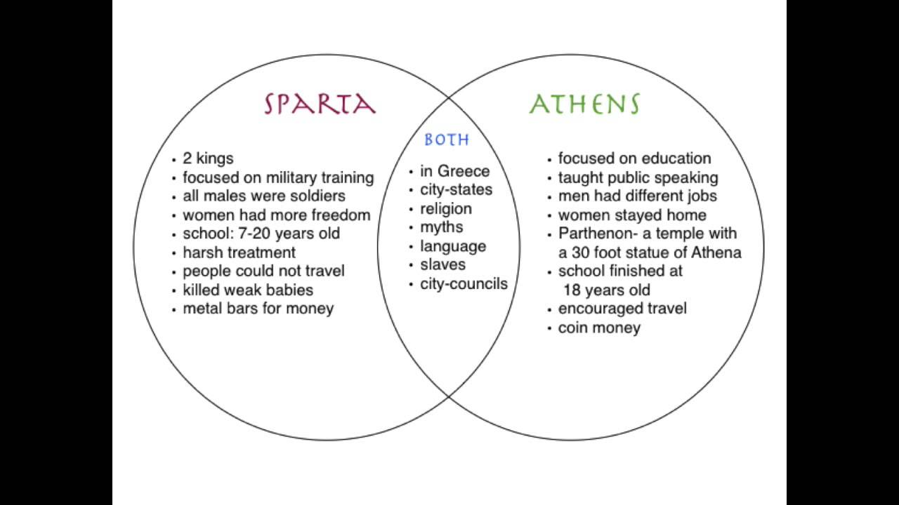 Differences between athens and sparta