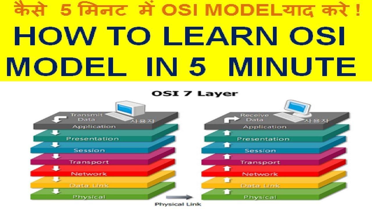 OSI MODEL 7 LAYER ARCHITECTURE NETWORK