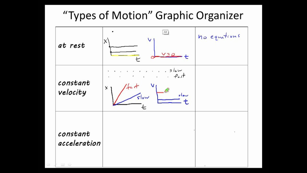 Types of motion graphic organizer youtube types of motion graphic organizer ccuart Images