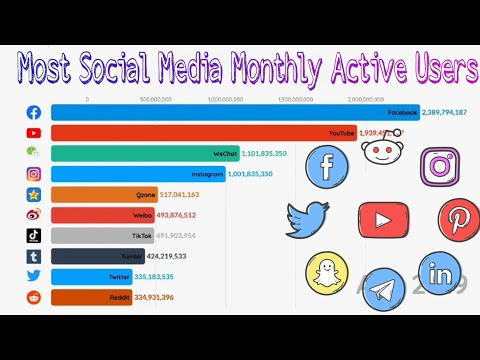 Most Social Media Monthly Active Users 2003-2020 || Data Is Beautiful ||