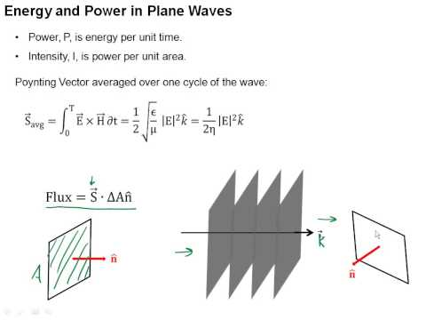 3.5 Energy and Information in Plane Waves