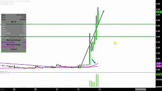 Zion Oil & Gas, Inc. - ZN Stock Chart Technical Analysis For 02-13-18