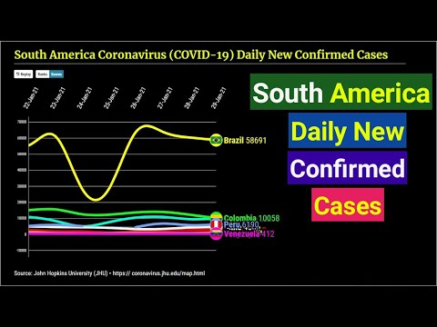 South America Coronavirus Daily New Confirmed Cases Graph from | 1st December 2020 to Latest Update