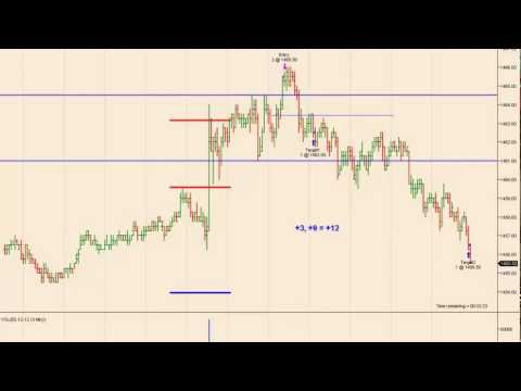 K2 Futures - Trading the ES Emini Futures on Employment Friday Oct 05, 2012