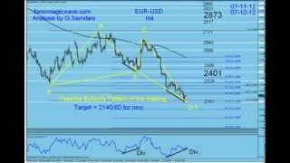 My Forex Magic Wave. Explaining How I Use My Analysis With Magic Wave Strategy. By G. Samdani