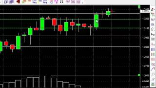 Forex Basics Part1 -  Frequently Asked Questions