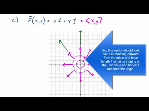 Section 16.1: Vector Fields [Full Lecture]