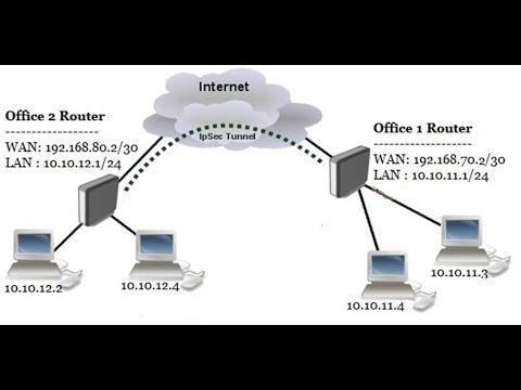 MikroTik IPsec Site to Site VPN Configuration