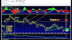 Medved Trader demo - setting up and trading. http://www.medvedtrader.com