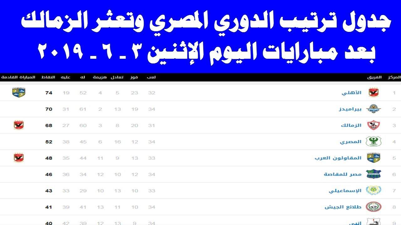 جدول ترتيب الدوري المصري بعد مباريات اليوم الإثنين 3 - 6 - 2019