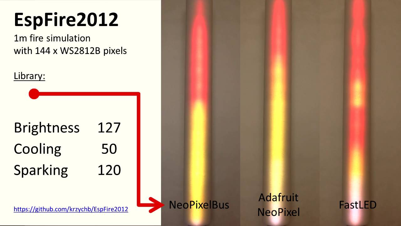 EspFire2012 - Comparision of Libraries