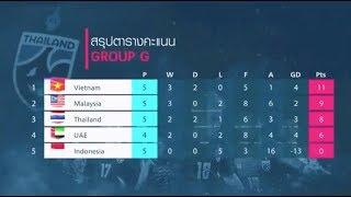 """วิเคราะห์ฟอร์ม """"ทัพช้างศึก"""" ทีมชาติไทย บุกไปแบ่งแต้ม ทีมชาติเวียดนาม ศึกฟุตบอลโลก รอบคัดเลือก"""