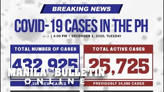 DOH reports 1,298 new cases, bringing the national total to 432,925, as of December 1, 2020.