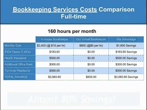 Outsourcing Bookkeeping Services http://www.maximliberty.com