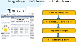 NetSuite Integration simplified for non-technical users