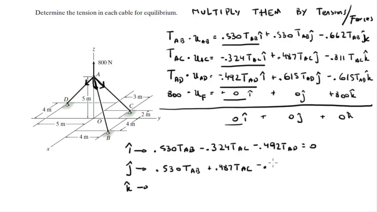 Determine the tension in each cable for equilibrium