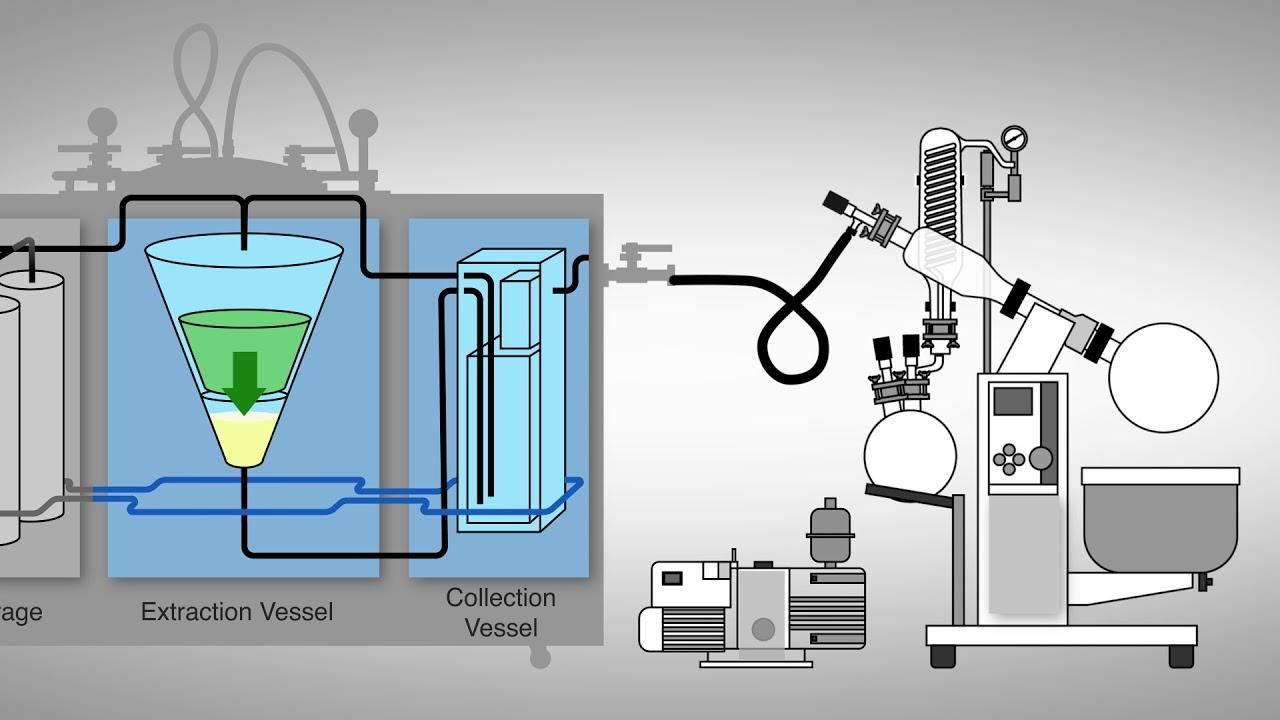 Ethanol Extraction Process - Capna Fabrication
