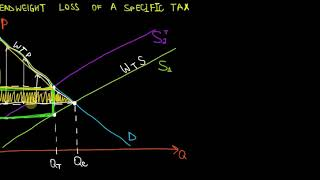 IB Economics | Deadweight Loss Due To A Specific Tax