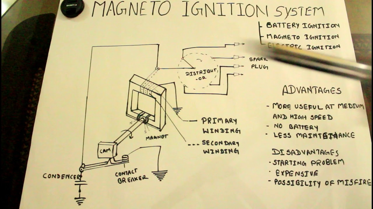 Mago ignition system  YouTube