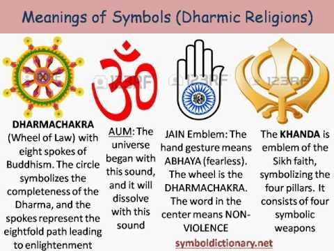 World Religions (Abrahamic VS Dharmic)