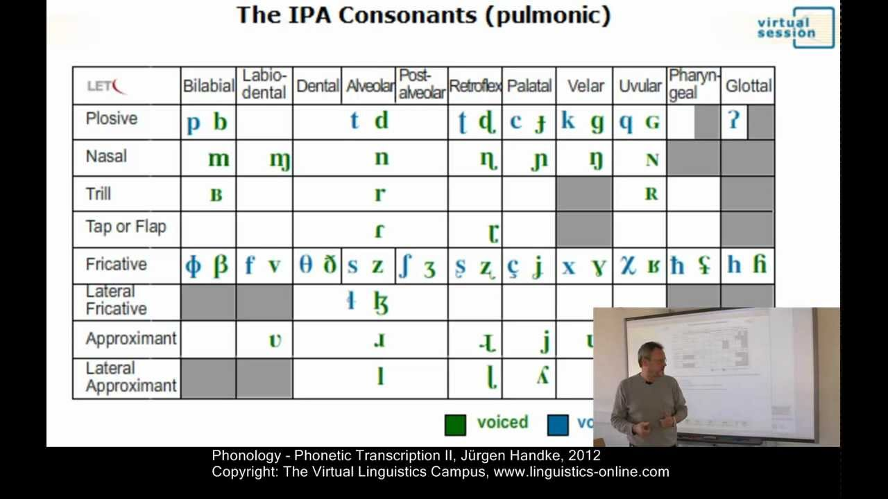 Phy112 Phonetic Transcription Ii Youtube