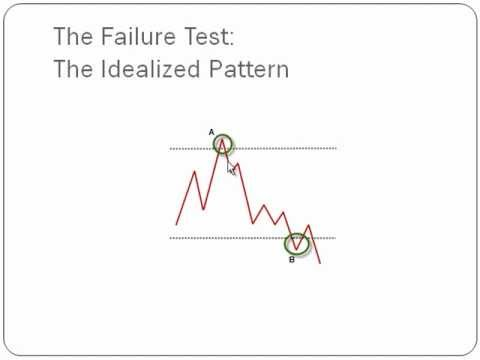 Trading Patterns 101: The failure test