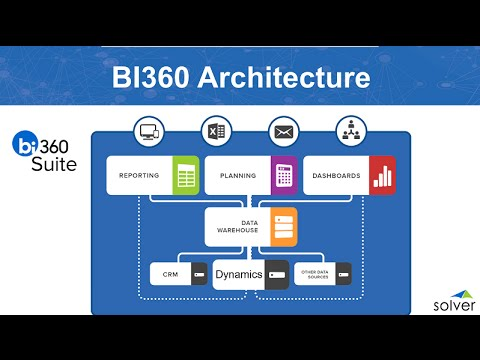 BI360 Demo - The Complete Business Intelligence Suite and Dynamics GP