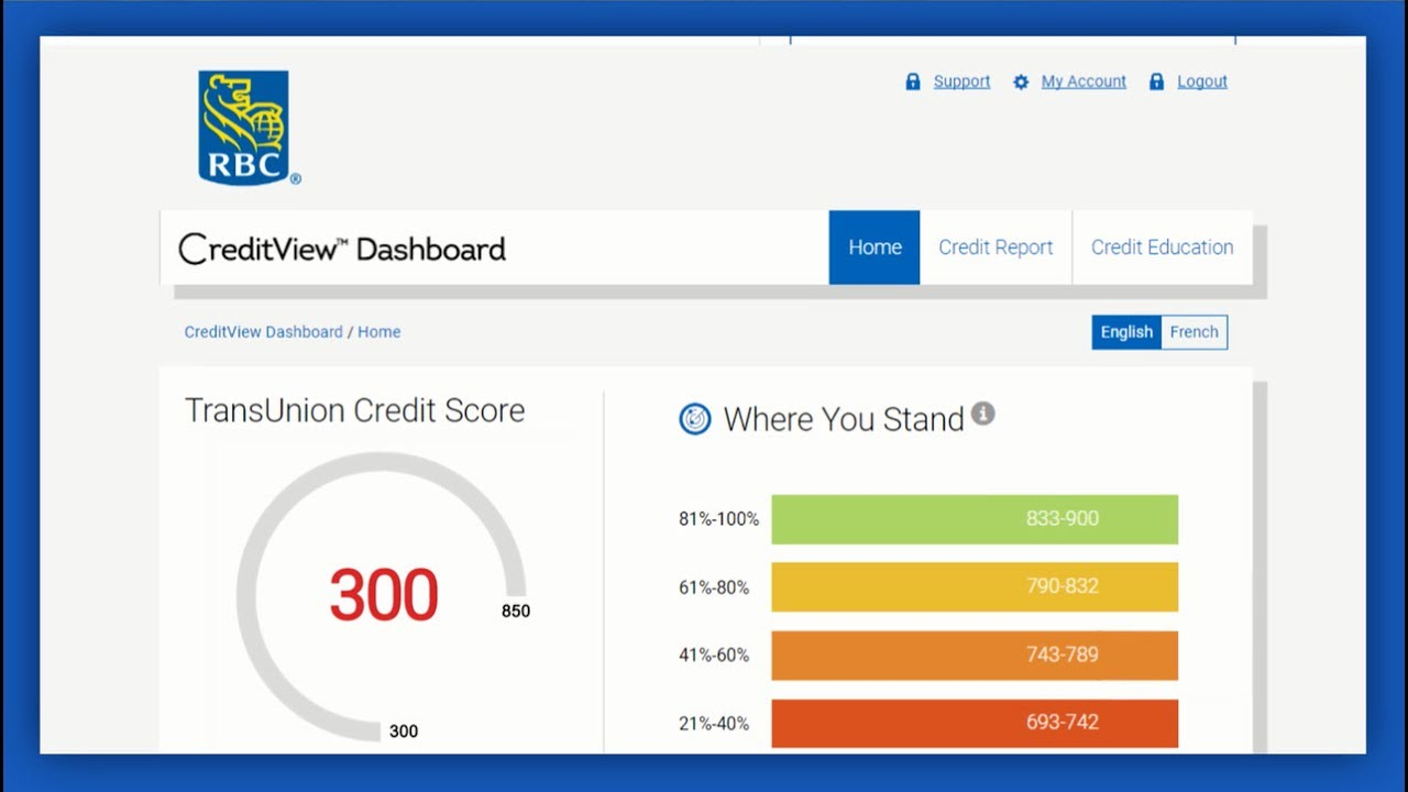 Online credit score