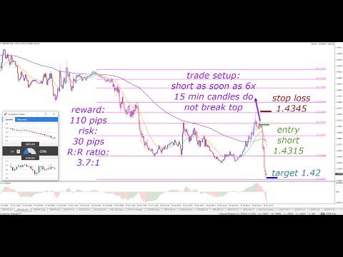 Advanced Trading Methods based on Fibonacci