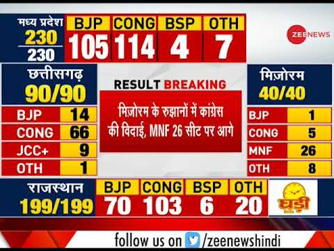 Result Breaking: Congress leading by 115 seats in M.P.