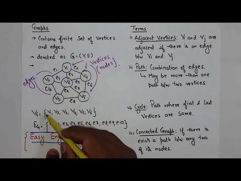 Graph Theory in Data Structure(Hindi, English) with Example