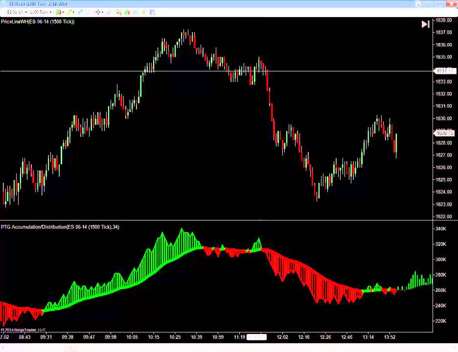 Accumulation Distribution Technical Analysis Metatrader Mac