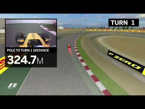 2017 Chinese Grand Prix   Virtual Circuit Guide