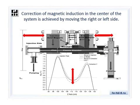 The Magnetic system on magnets Fe-Nd-B for ECR Ion source. Official version.