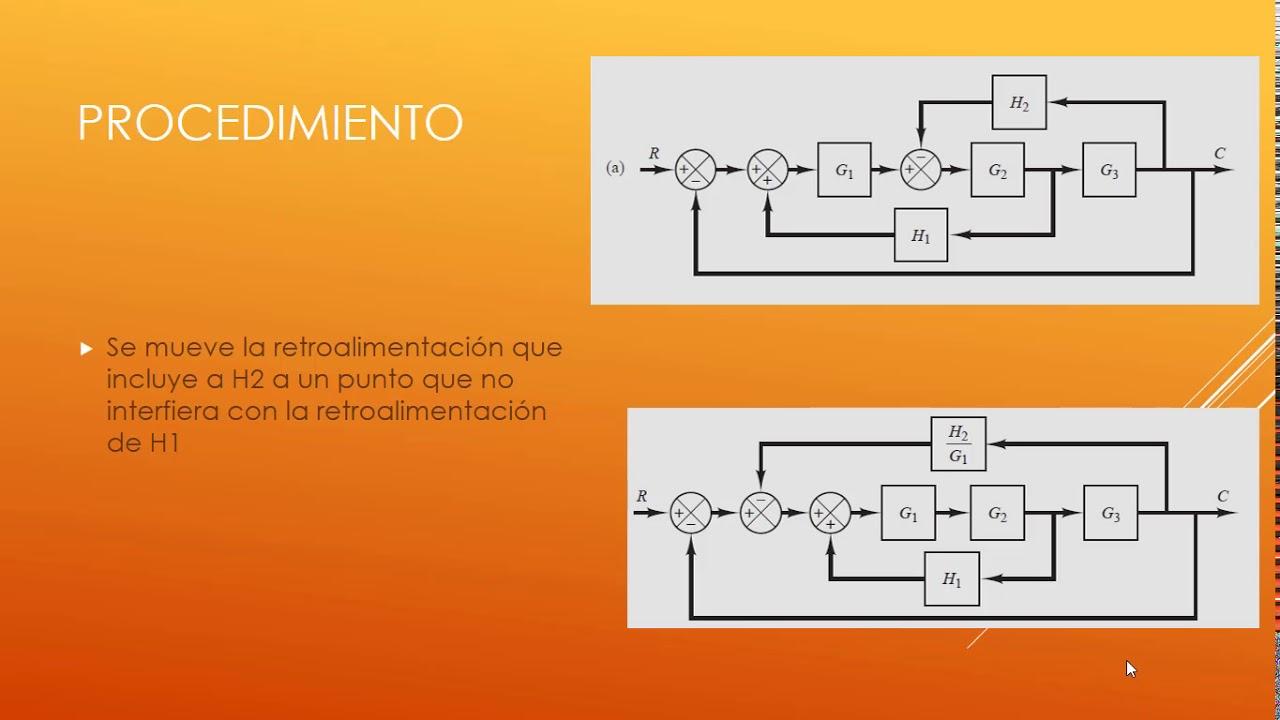 Simplificaci U00f3n De Un Diagrama De Bloques