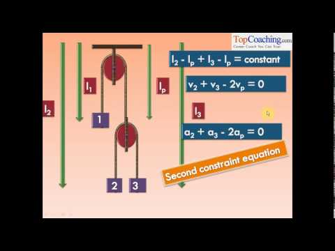 Application of Newtons Laws of Motion