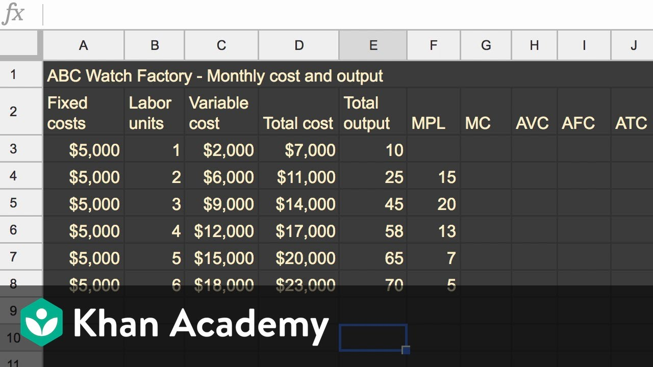 Marginal cost, average variable cost, and average total cost