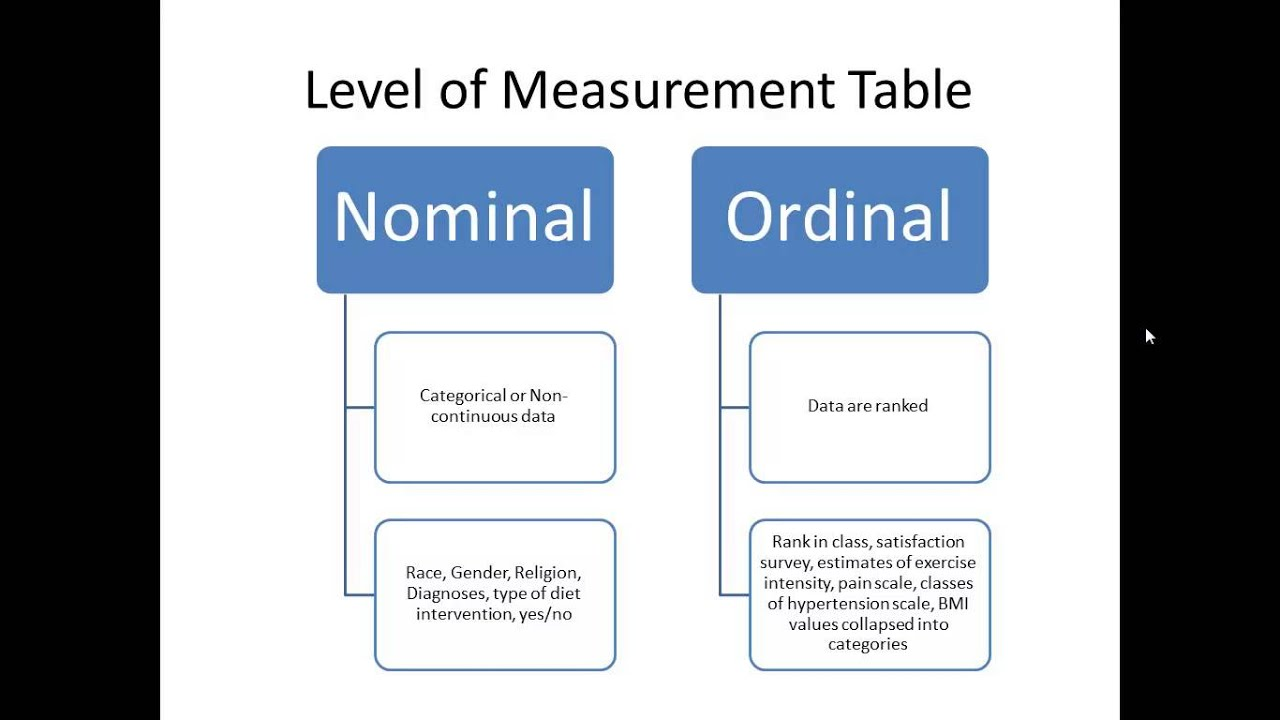 Introduction to Statistics, Variables, Scales of Measurement - YouTube