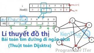 Thuật toán Dijsktra | Thuật toán tìm đường đi ngắn nhất | Hướng dẫn giải tay | Programmer ITer