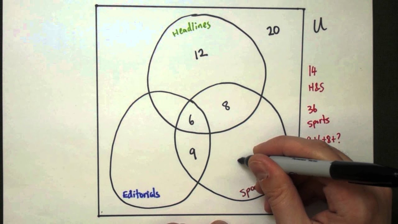 A Venn Diagram Example  YouTube