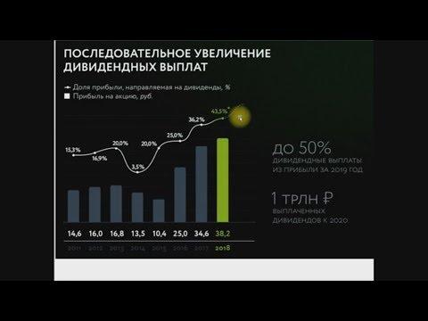 акции сбербанка SBER, прогноз стоимости, дивидендов и покупка в приложении Сбербанк Инвестор