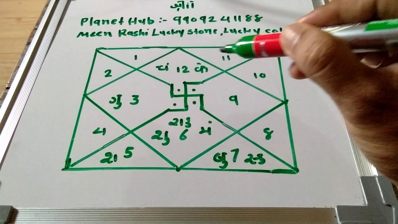 Meen Rashi Lucky Stone, lucky colour, lucky Number