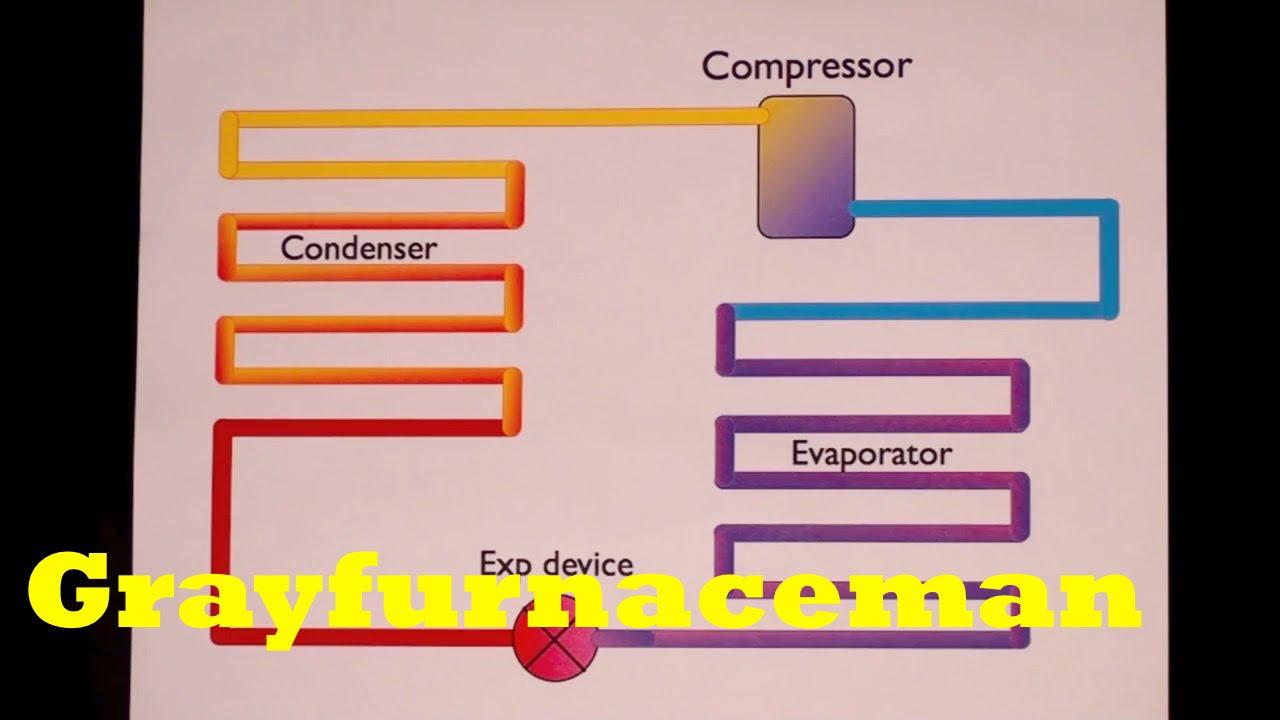 Basic refrigeration cycle  YouTube