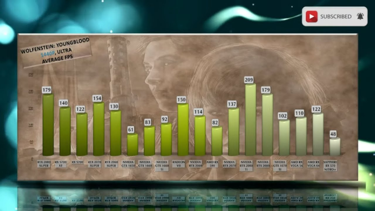 Video - Wolfenstein Youngblood – Tested on EVERY GPU | Wolfenstein