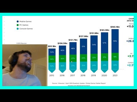 Forsen Reacts To PC Vs Console Vs Mobile Gaming, Global Games Market Revenue, Temtem (Pokemon MMO)