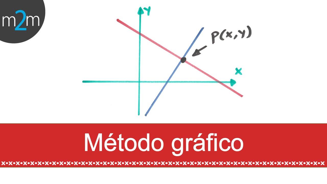 Ecuaciones simultáneas lineales 2x2: método gráfico - YouTube