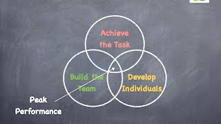 Adair's Action Centered Leadership