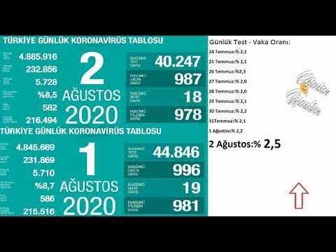 Son dakika : 2 Ağustos| Korona virüs vaka sayıları tablosu | Bugünkü vaka sayısı