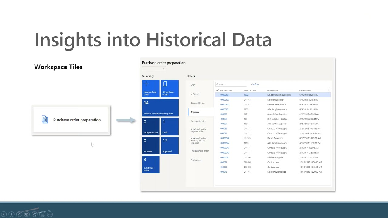 Insights into Historical in Dynamics 365 Finance and Supply Chain