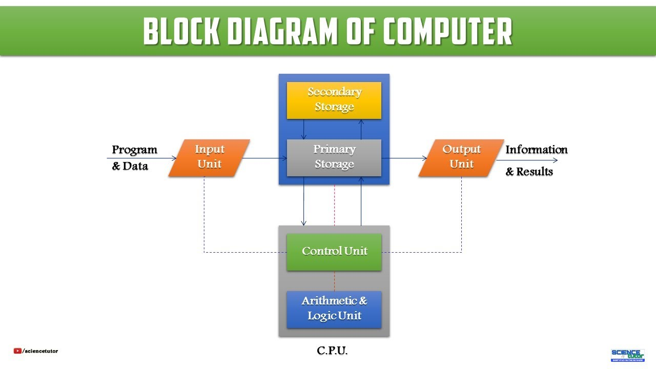 hight resolution of  computer science block diagram of computer systems science tutor hindi